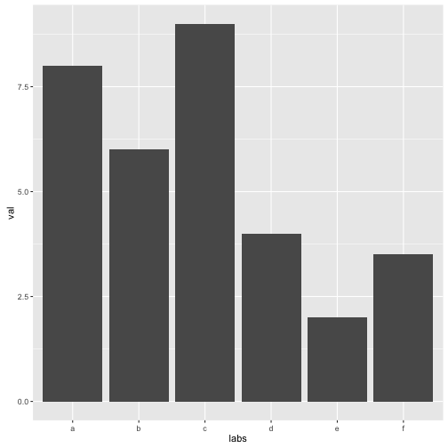 Visualization in R: Mistakes, Fixes and Tools