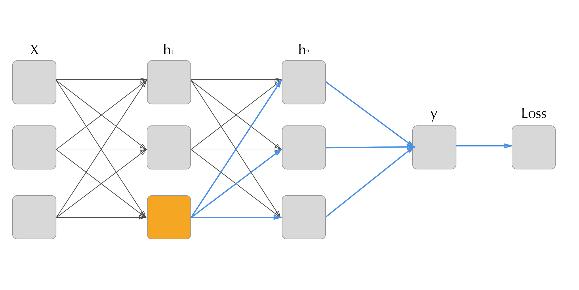 Continuous Classification using Deep Neural Networks